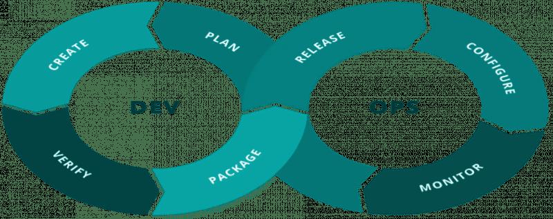 Unendlicher DevOps-Zyklus: Erstellen, Prüfen, Verpacken, Freigeben, Konfigurieren, Überwachen und Planen für die erneute Erstellung.