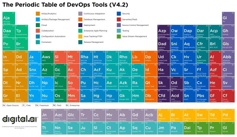 DevOps Periodic Table - ein Verzeichnis von Tools in Form eines Periodensystems