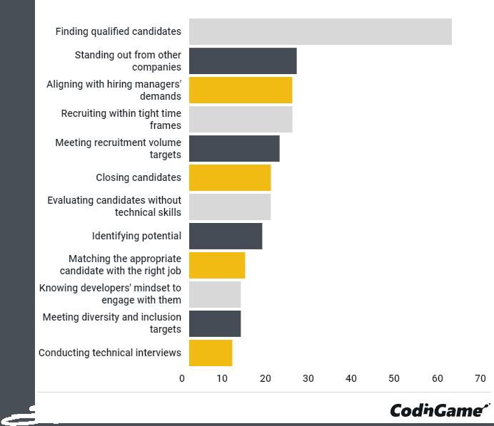 CodinGame 2021 IT Talent Recruitment Survey Results