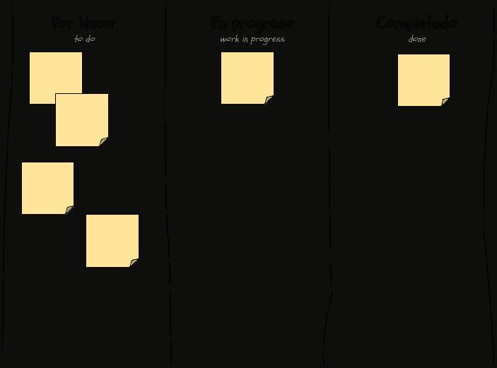 Example image of a generic three-column Kanban board
